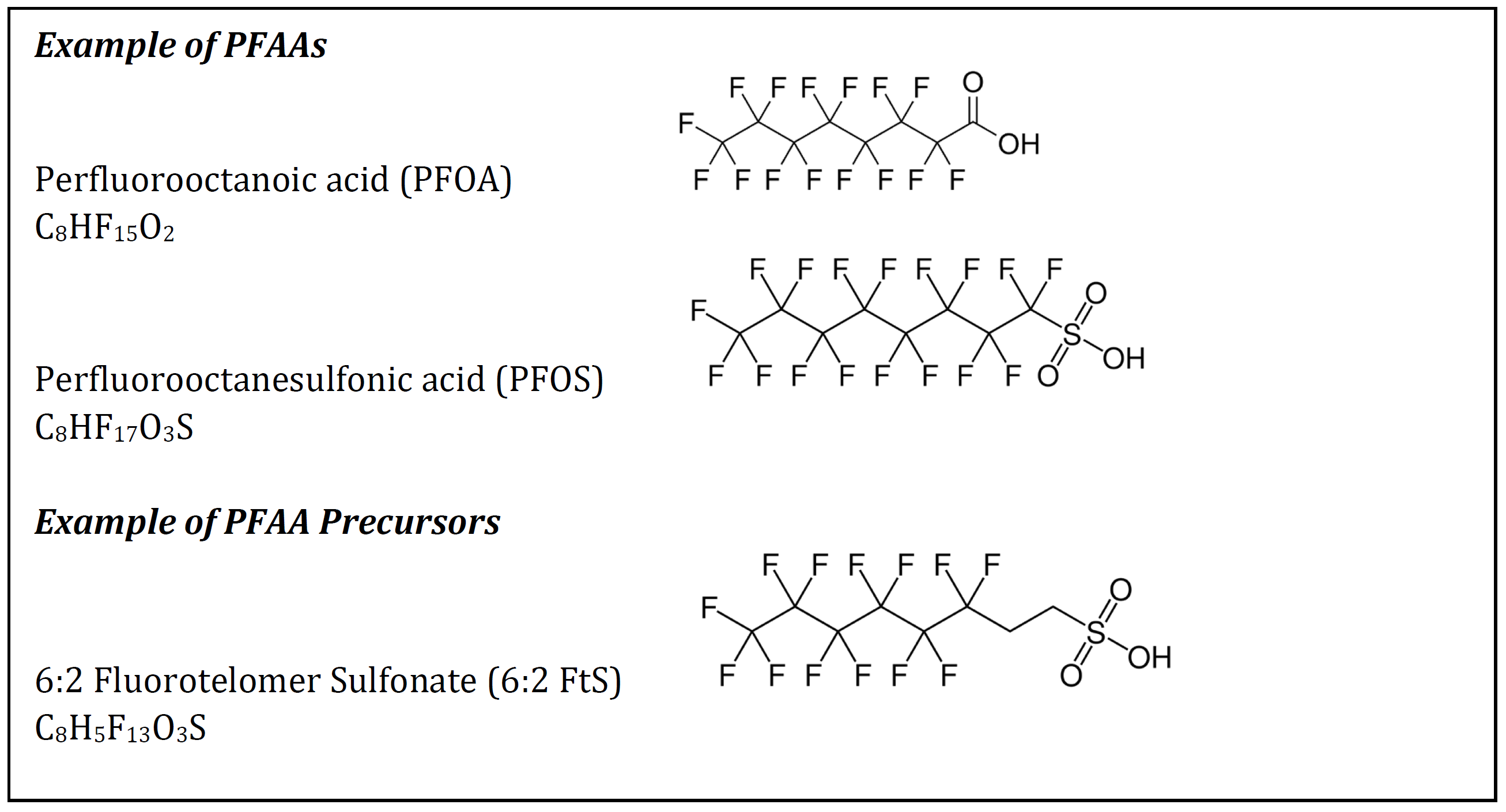 PFAA Molecular Chains