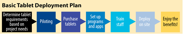 Steps to tablet deployment