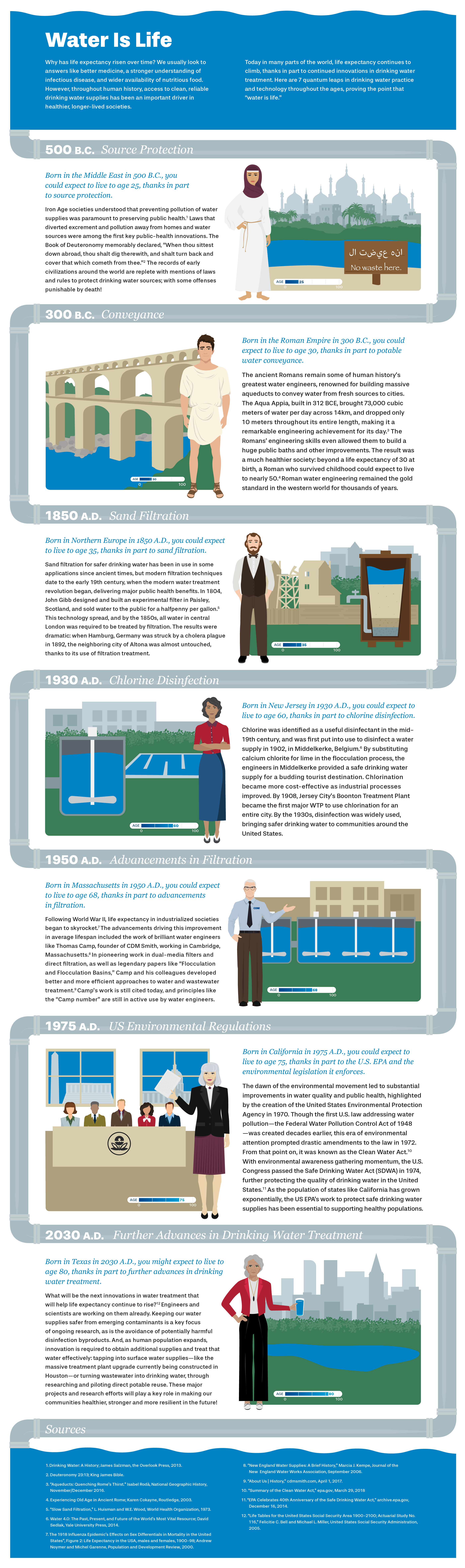 Water Is Life Infographic